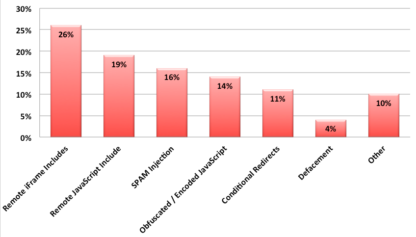 Sucuri 2012 Malware Category Distribution