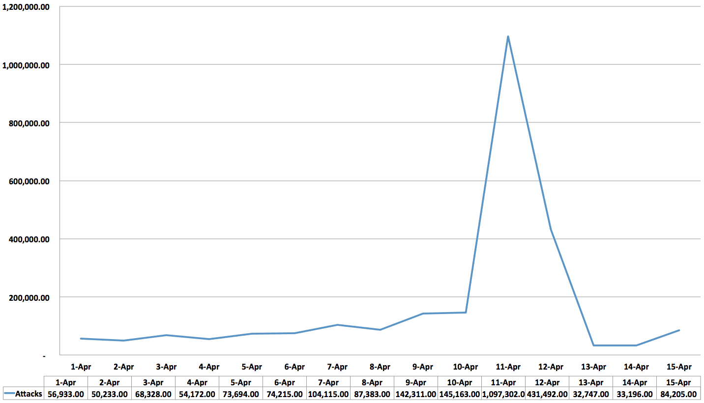 WordPress Brute-Force 15 Day Distribution
