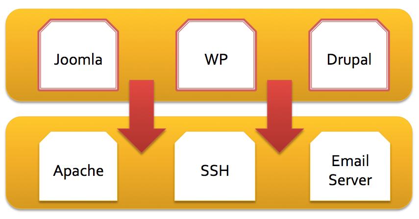 Sucuri - Website Security Trends - Server Compromises