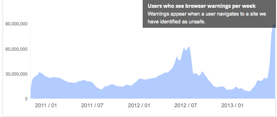 Google Safe Browsing Scale