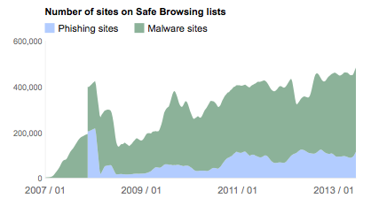 Google Safe Browsing size