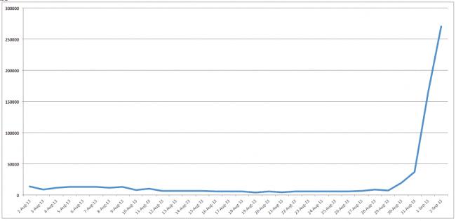 Joomla Brute Force Chart