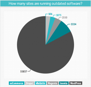 Sucuri Outdated Software