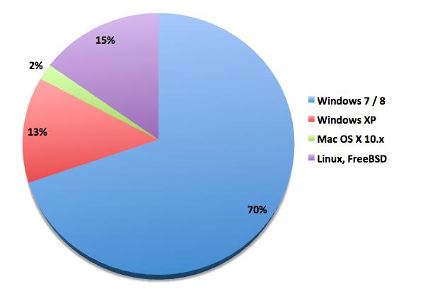 Sucuri - Analysis of DDOS Attack Desktop Origins