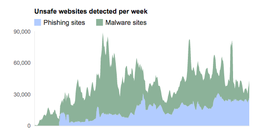Sucuri - Google Transparency Report - Phishing vs Malware