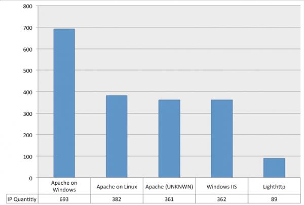 Sucuri - Web Server Compromise - Makeup Distribution