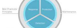Sucuri - Website Security Wheel