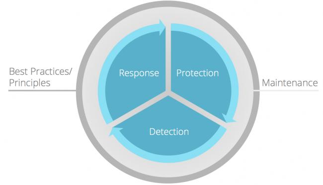 Sucuri - Website Security Wheel