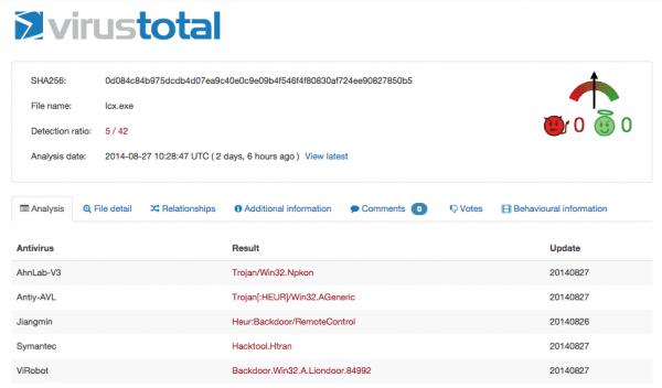 Sucuri - Winwos IIS Malicious Processor - VirusTotal Confirmation