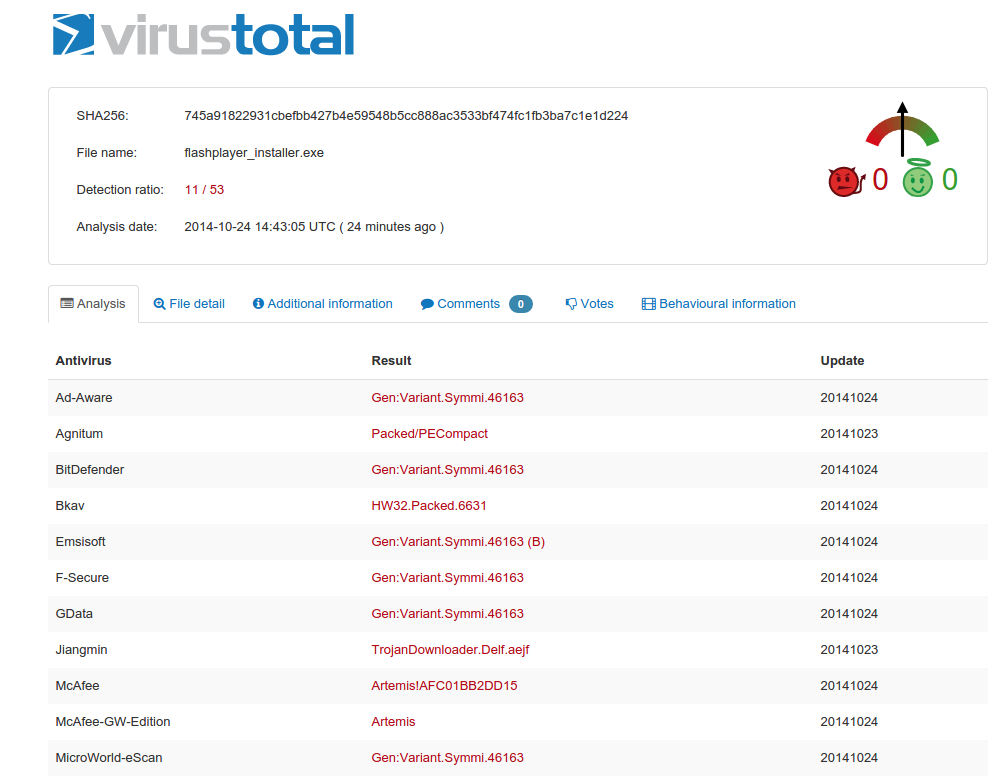VirusTotal Results