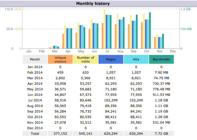 Graphs show 70K views per month