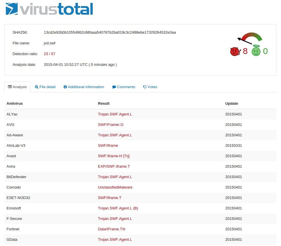 VirusTotal Results show 23/57 vendors detect the malware