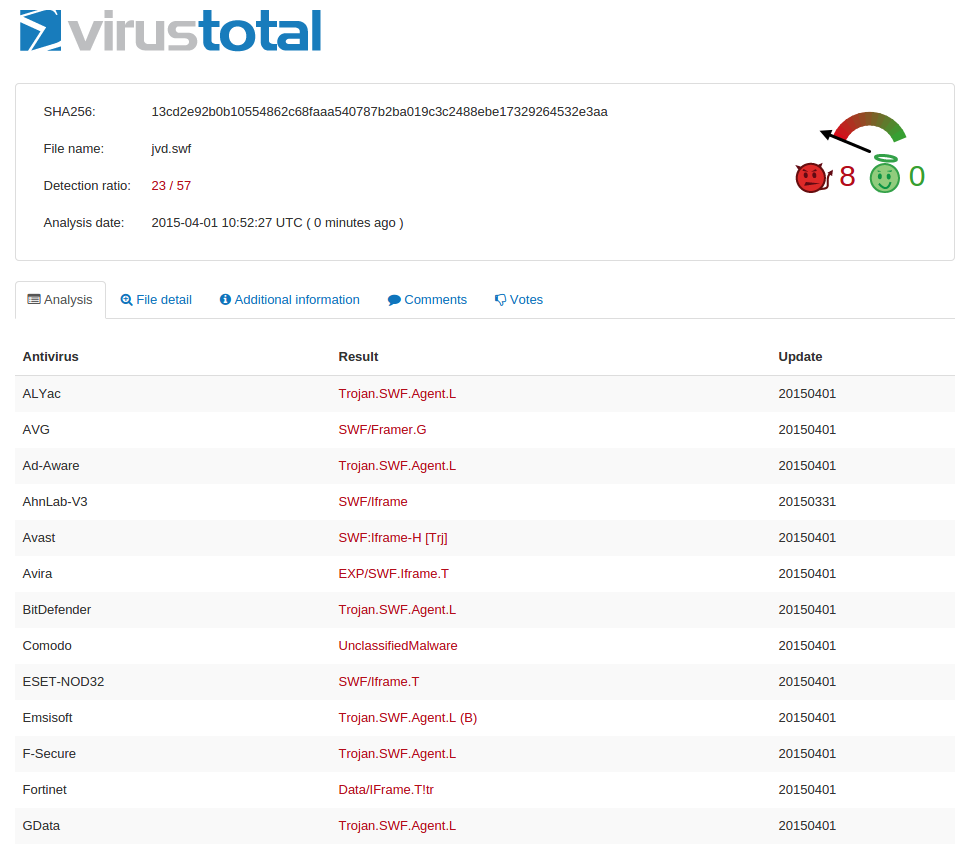 VirusTotal Results show 23/57 vendors detect the malware