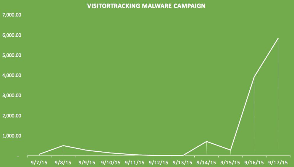 Sucuri-VisitorTracker-Malware-Campaign-II