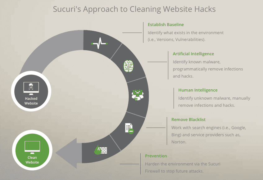 how to clean website malware
