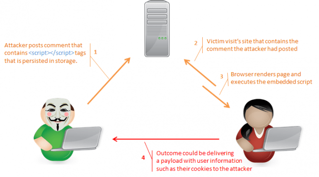 xss-example-flow-diagram1