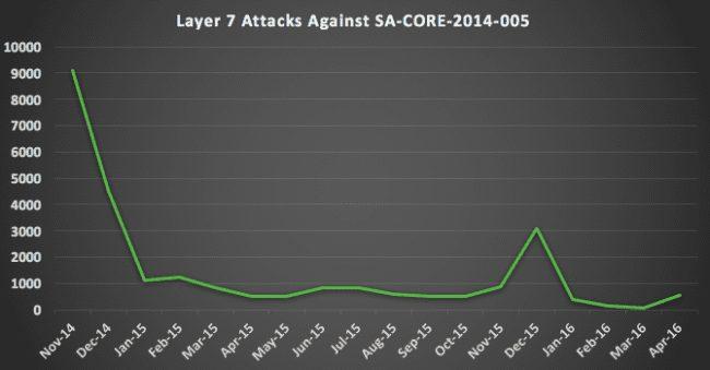 Sucuri-Layer7-SA-CORE-2015-005