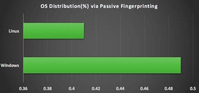 Sucuri-OS-Distribution-Passive