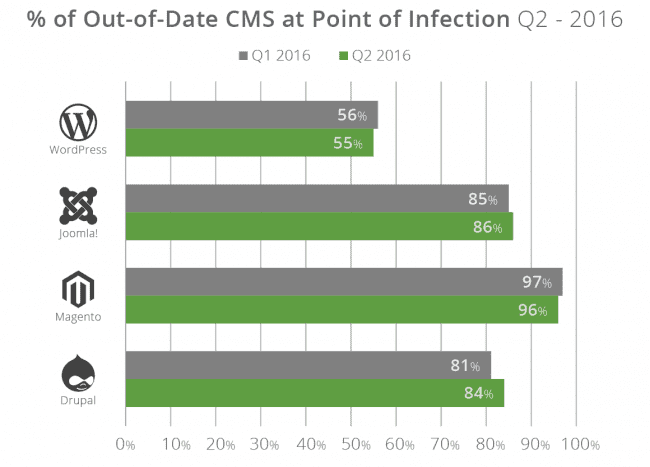 Out of Date CMS Distribution chart for Q2 2016