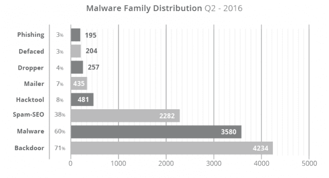 2016 Website Malware Family Distribution Trends for Q2