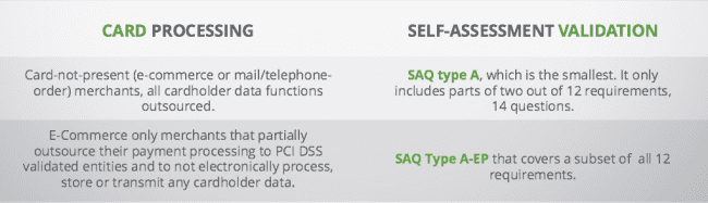 Sucuri-PCI-SAQ-Ecommerce