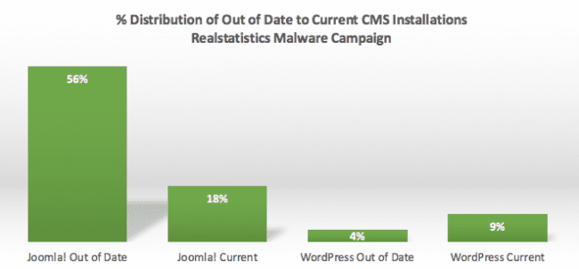 Sucuri-Realstatistics-CMSDistribution