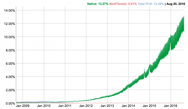 IPv6 adoption rate chart