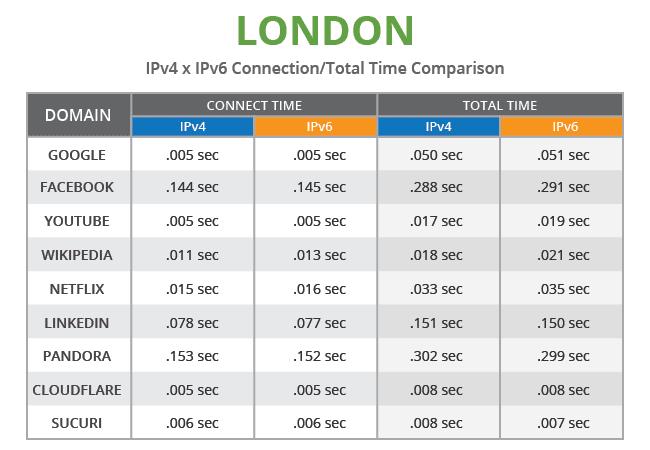 chart_ipv4-vs-ipv6_en_london