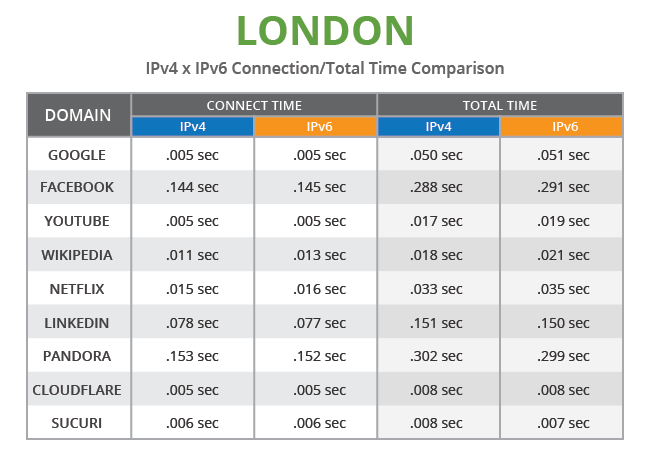 IPv4 vs IPv6 Performance Comparison