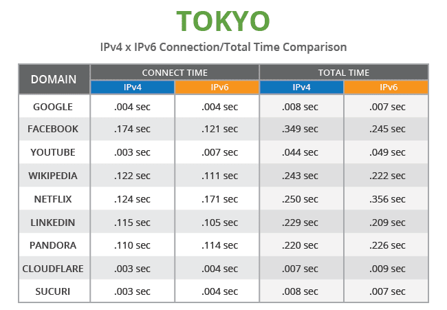chart_ipv4-vs-ipv6_tokyo
