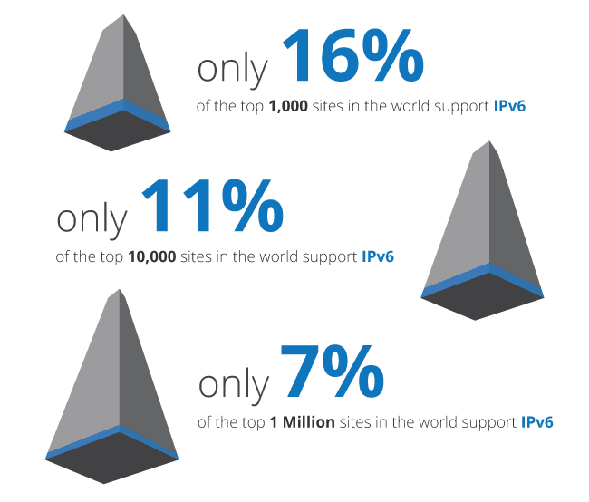 ipv6-chart-of-adoption-rate