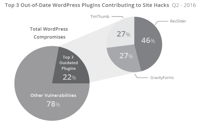 Top 3 vulnerable WordPress plugins 2016-Q2