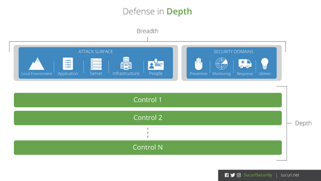 defense-in-depth-breadth