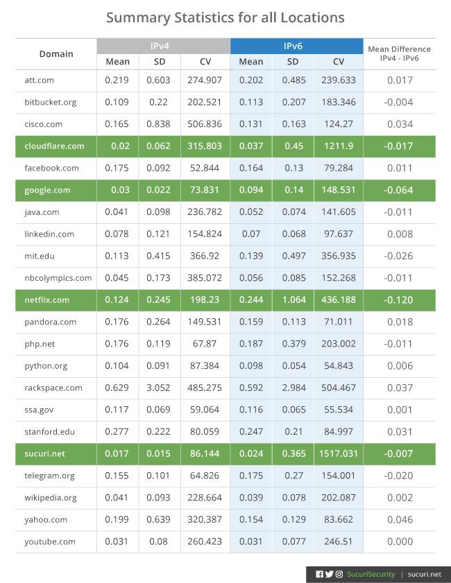 IPv4 and IPv6 comparison chart