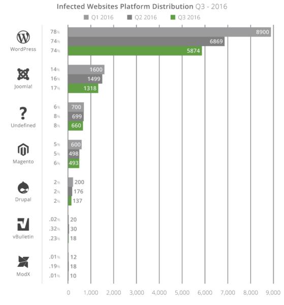 q3-2016_cms-market-share