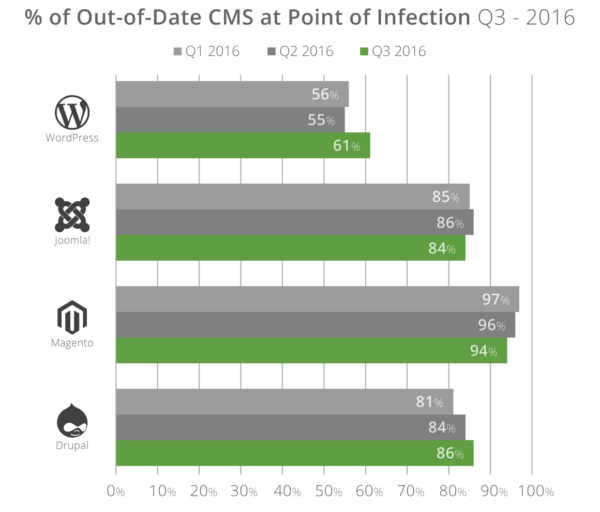 q3-2016_cms-outdated