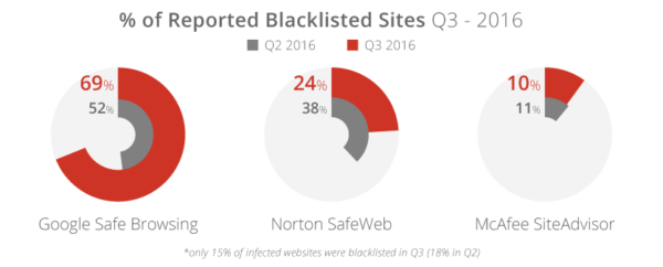 q3-2016_percent-of-blacklisted-sites-comparison