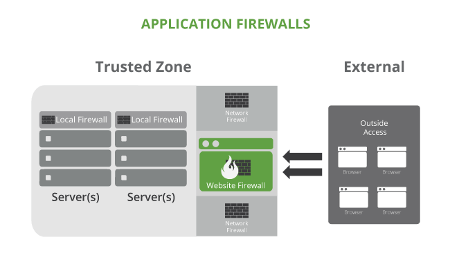 Application Firewalls