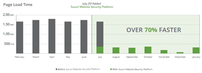 Website up to 70% faster with Sucuri Firewall