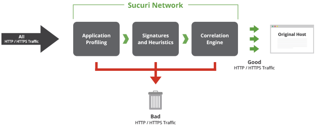 How the Sucuri Firewall Works