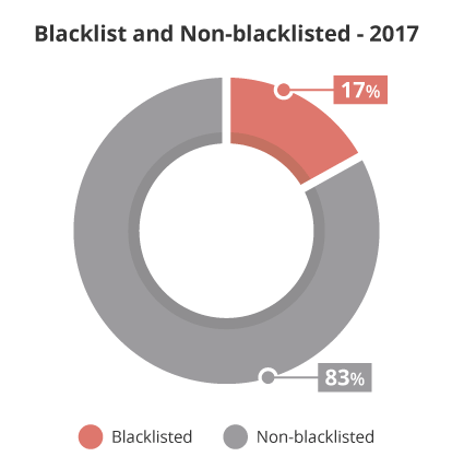 Blacklisted and Non-blacklisted Websites 2017