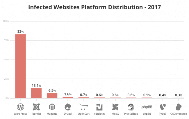 2017 Infected Website Platforms
