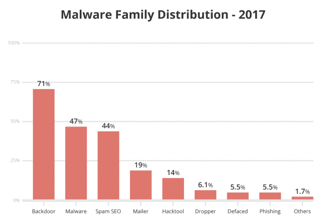 Malware family distribution - 2017