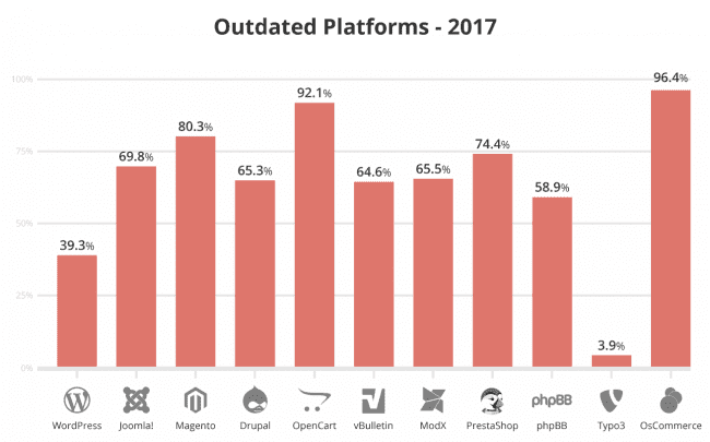 2017 Outdated Platforms