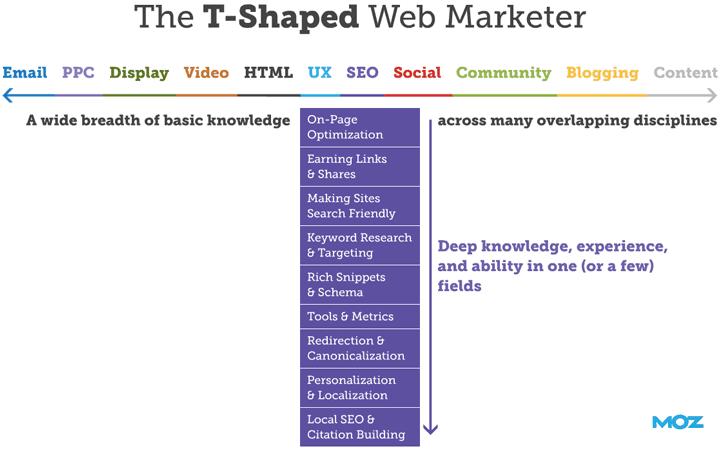 El marketer web en forma de T