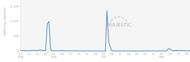 Majestic Site Explorer Results