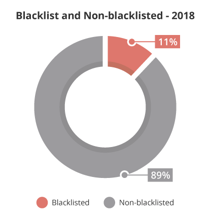 Blacklisted VS Non-Blacklisted CMS Distribution Chart