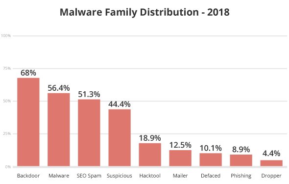 Malware Family Distribution Chart Analysis
