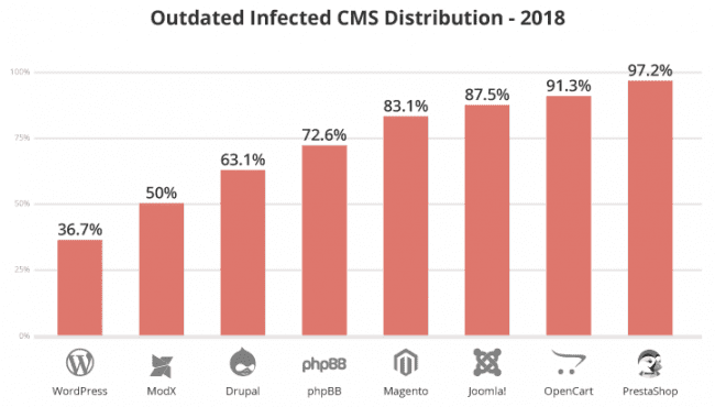 Outdated Infected CMS Distribution Chart