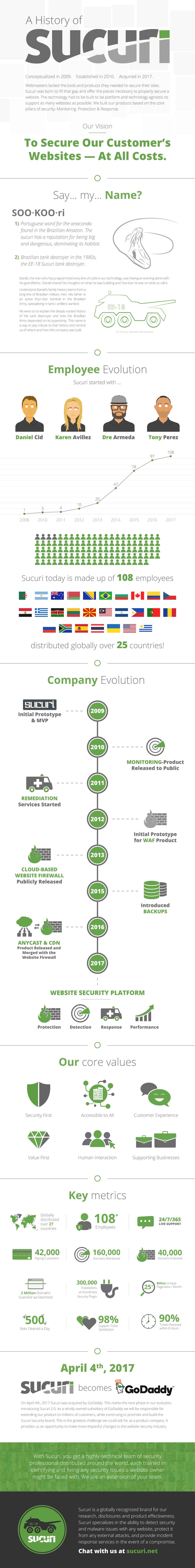 The History of Sucuri Infographic